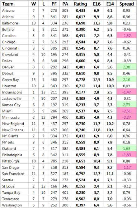 W = Siege, L = Niederlagen, PF = erzielte Punkte, PA = kassierte Punkte, % = relative Siegerwartung, E16 = Siegerwartung nach 16 Spielen, E14 = Siegerwartung nach Woche 15, +/- = Soll/Ist Vergleich nach Woche 15
