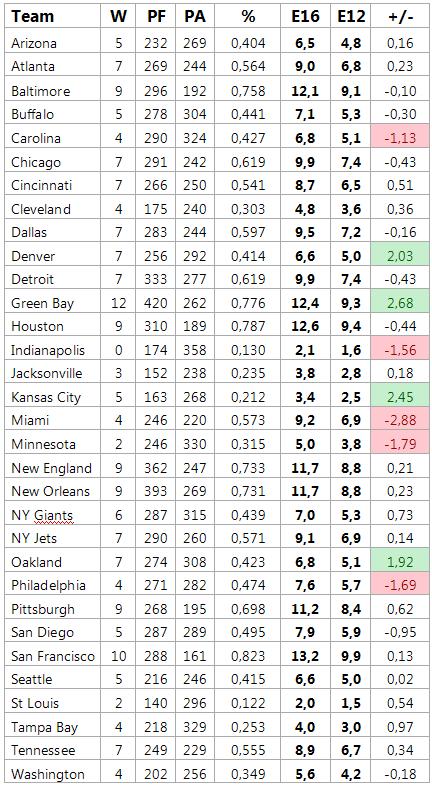 W = Siege, PF = erzielte Punkte, PA = kassierte Punkte, % = relative Siegerwartung, E16 = Siegerwartung nach 16 Spielen, E12 = Siegerwartung nach Woche 13, +/- = Soll/Ist Vergleich nach Woche 13