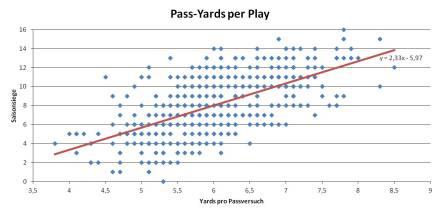 Passyards in der NFL