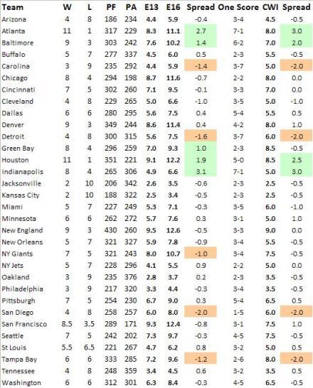 Übersicht über Pythagoreische Erwartung und Close Win Index nach 13 Spielwochen 2012/13