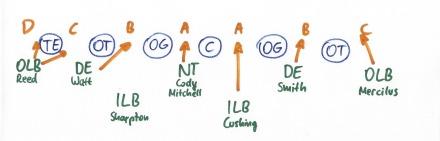 Vereinfachtes Schema in der Defense von Wade Phillips