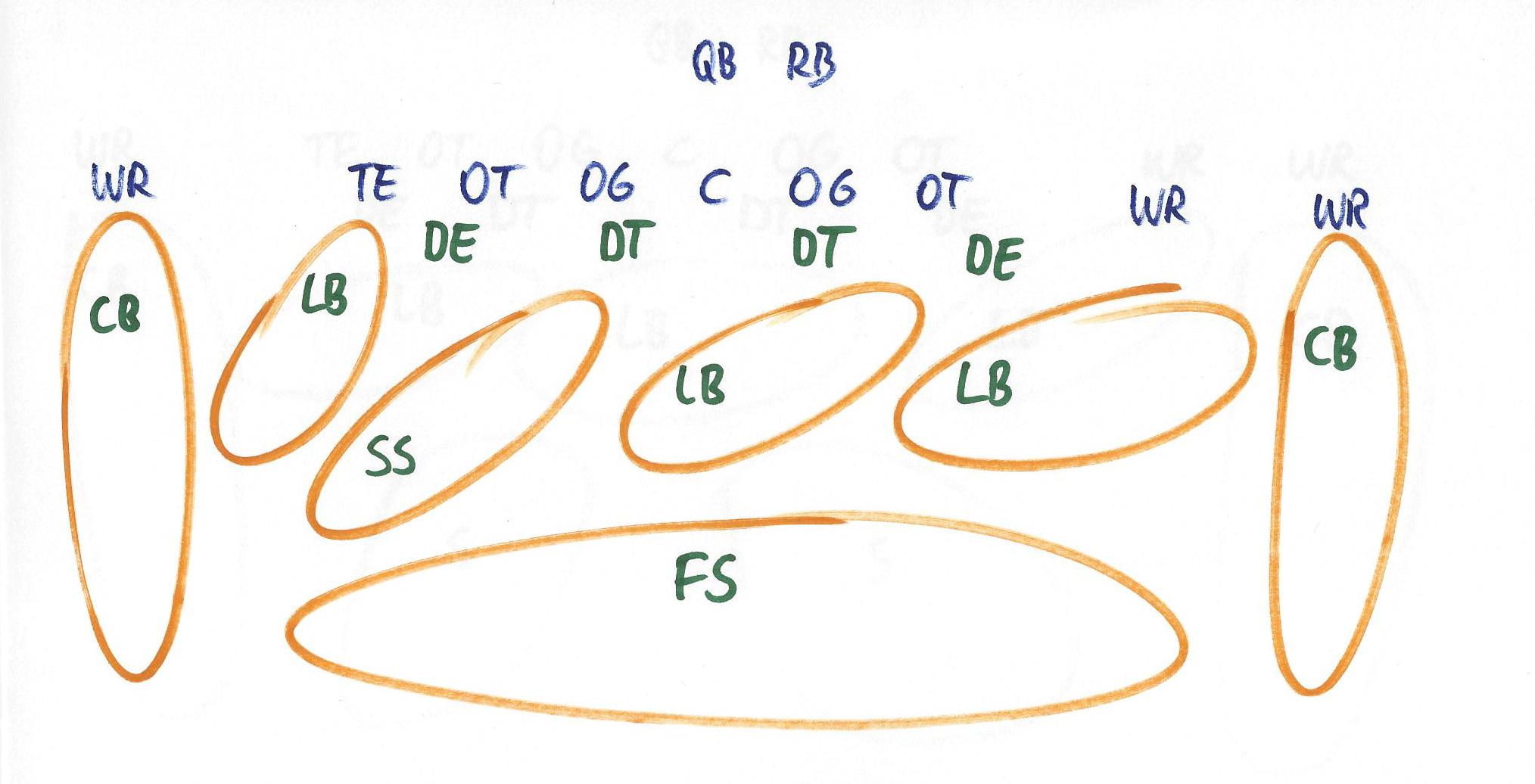Die Cover-3 Defense mit drei tiefen Zonen.