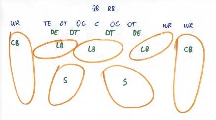 Die Quarters-Defense mit vier tiefen Zonen.