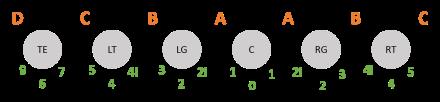 Offensiv-Positionen in grau, Gaps in orange, Defensiv-Techniques in grün: So geht es an der Line of Scrimmage zu