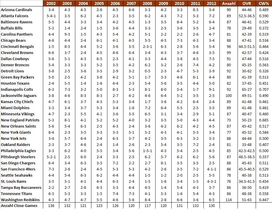 nfl win percentage 2013