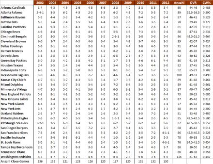 """NFL Close Win Index 2002-2012. """"Anzahl"""" beschreibt die Summe aller engen Spiele jeder Franchise über den Zeitraum 2002-2012; OVR ist die Gesamtbilanz 2002-2012; CW% ist die Close-Win Percentage."""