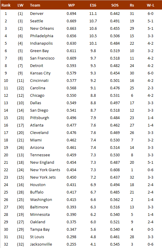 NFL-Power Ranking nach Woche 6
