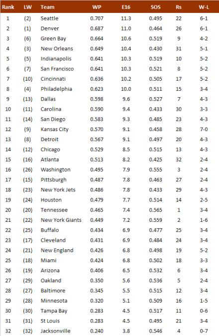 NFL-Power Ranking 2013 nach Woche 7