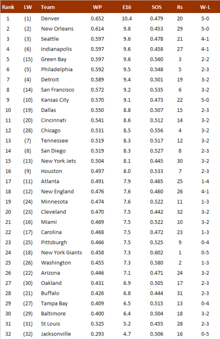 NFL-Power Ranking 2013, Week 5