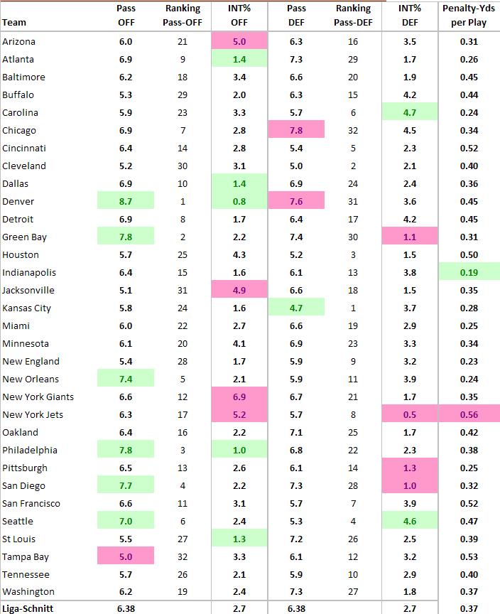 Statistik-Tabelle nach Woche 6