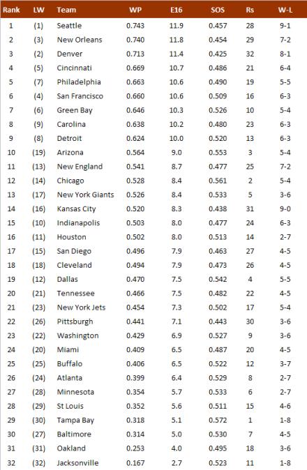 NFL-Power Ranking 2013, Week 10