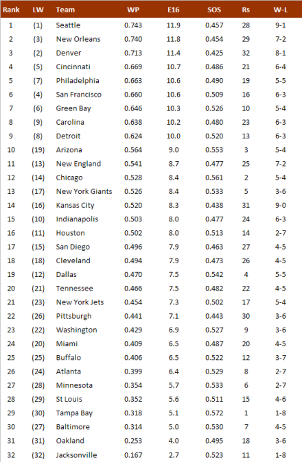 NFL-Power Ranking 2013, Week 10