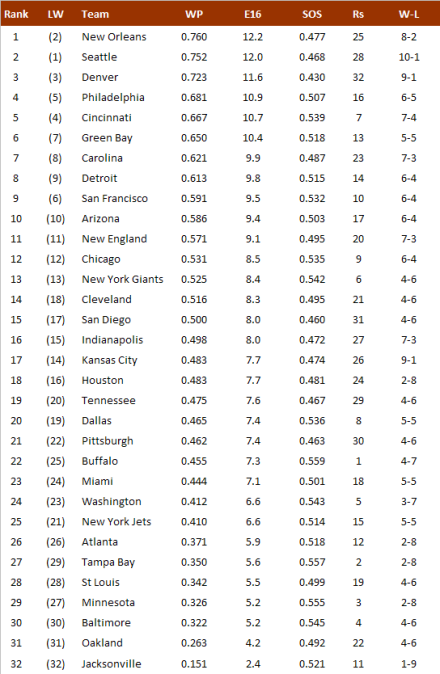 NFL-Power Ranking 2013, Week 11