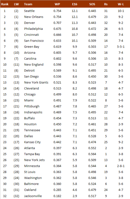 NFL-Power Ranking 2013, Week 12