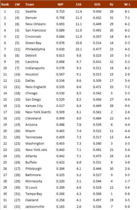 NFL-Power Ranking 2013, Week 9