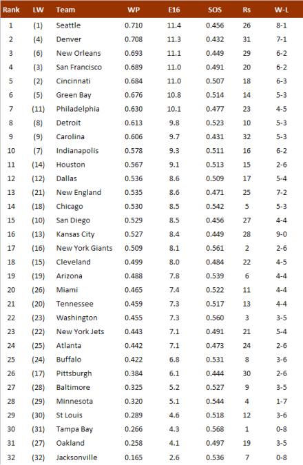 NFL-Power Ranking 2013, Week 9