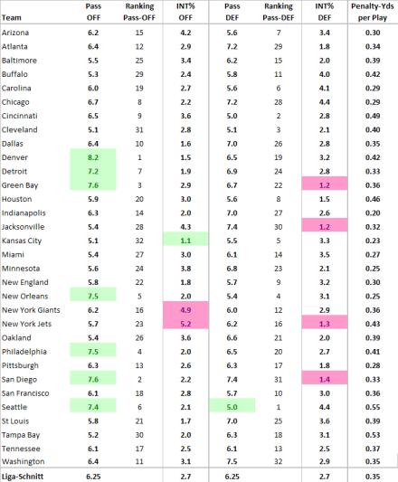 Wichtigste Statistik-Inputs für Power-Ranking #11, 2013