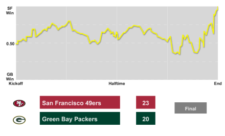 Game Winning Probability Chart 49ers @ Packers (klick mich)