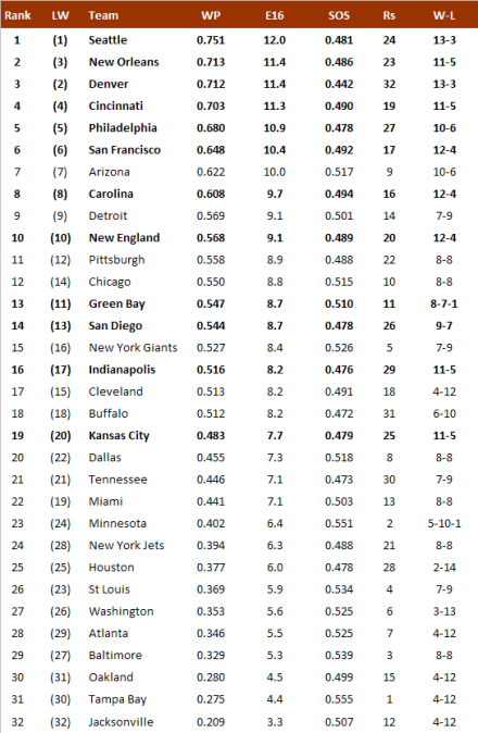 NFL-Power Ranking 2013, Week 17