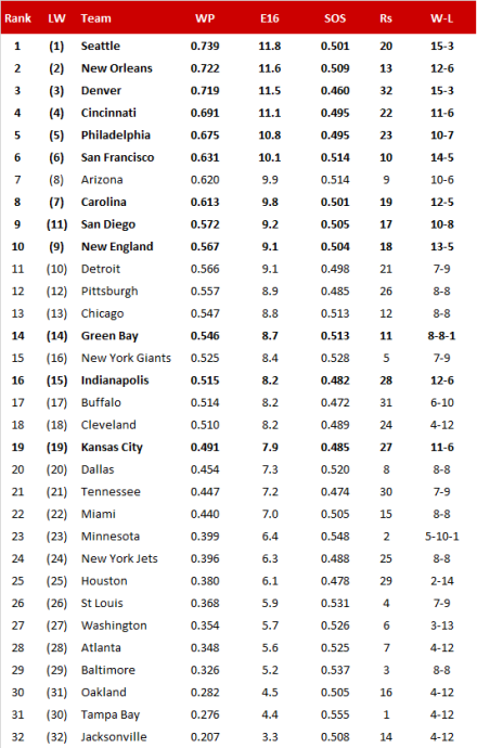 NFL-Power Ranking 2013/14, Conference-Finale