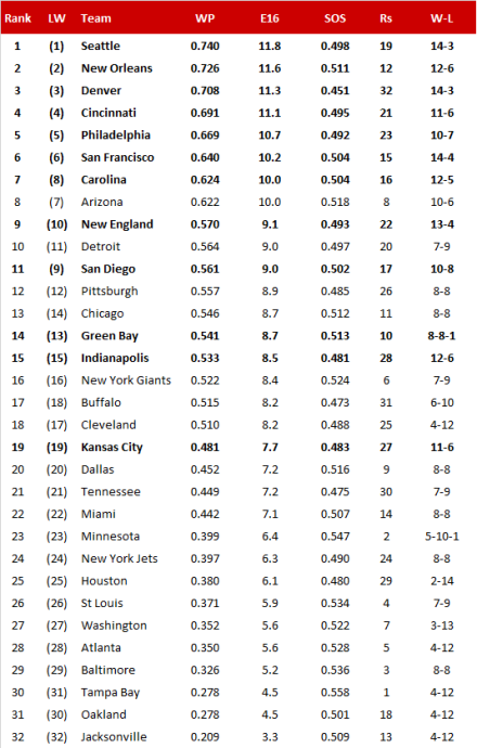 NFL-Power Ranking 2013/14, Divisional Playoffs