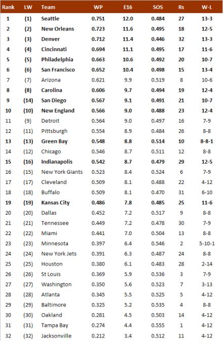 NFL-Power Ranking 2013/14, Wildcard Weekend