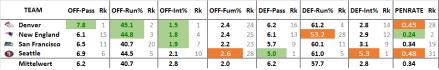Effizienz-Stats Divisionals, 2013