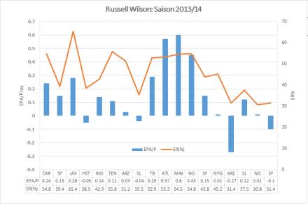 QB Russell Wilson 2013/14