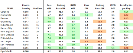 Statistische Profile der NFL-Playoffteams 2013-14