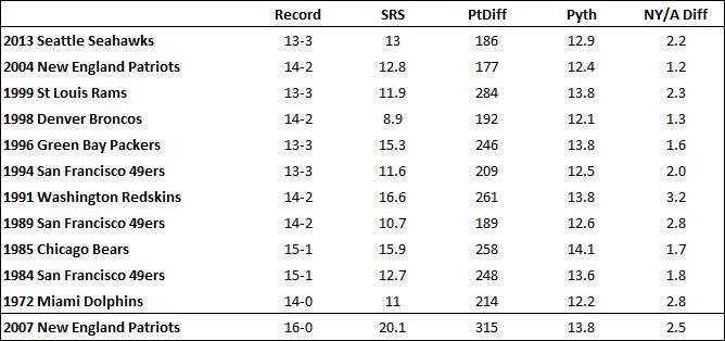 super bowl statistiken