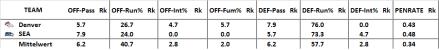 Effizienz-Stats des Endspiels 2014