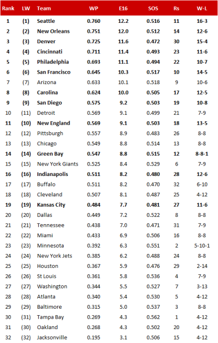 NFL Power Ranking 2013/14 - Finale Version