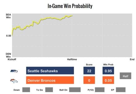 Win-% zur Superbowl-Halbzeit