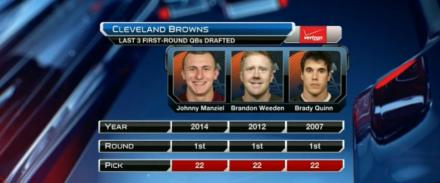 Cleveland Browns und der #22 Pick