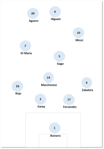 Das sehr frei ausgelebte 4-3-3 der Argentinier mit der zentralen Figur Messi