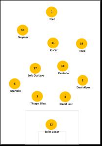 Mögliche Stammformation von Brasilien im 4-2-3-1