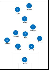 Mögliche 4-3-1-2 Stammformation der Italiener