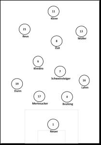 Trotz allem wohl die Wunschformation der deutschen Elf im 4-2-3-1