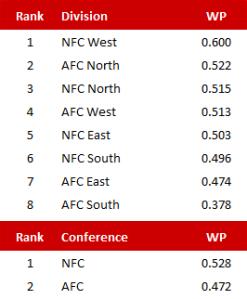 Divisionsstärke in der abgelaufenen Saison 2013/14