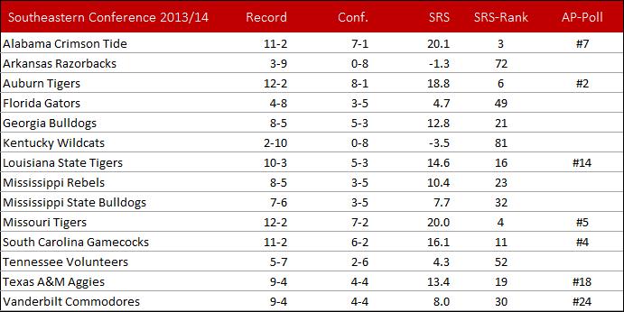 Blick auf die Saison 2013/14 in der Southeastern Conference