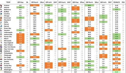 NFL-Effizienz Stats 2014 nach Woche 3