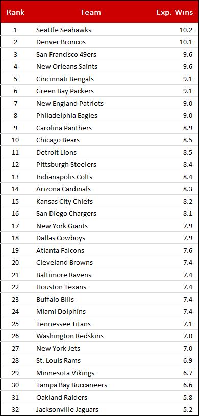 Ein rudimentäres, nach Schedule angepasstes NFL-Ranking für 2014