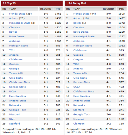 College-Rankings, Week 6