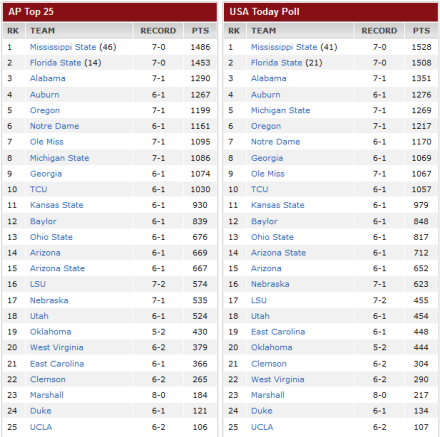 College-Football Rankings nach Week 9