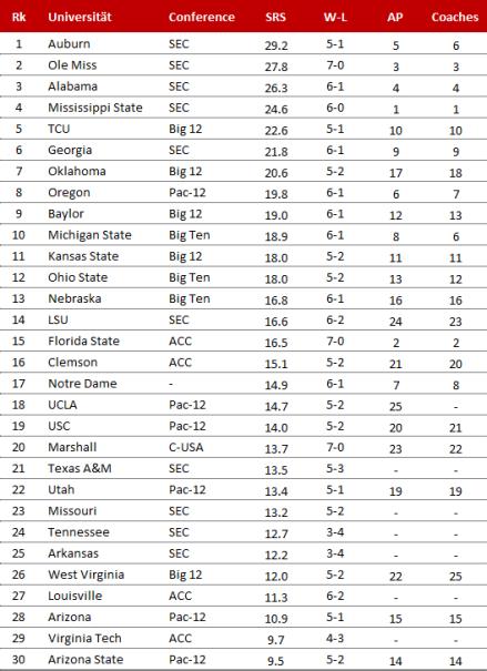 College Football 2014, SRS nach Week 8