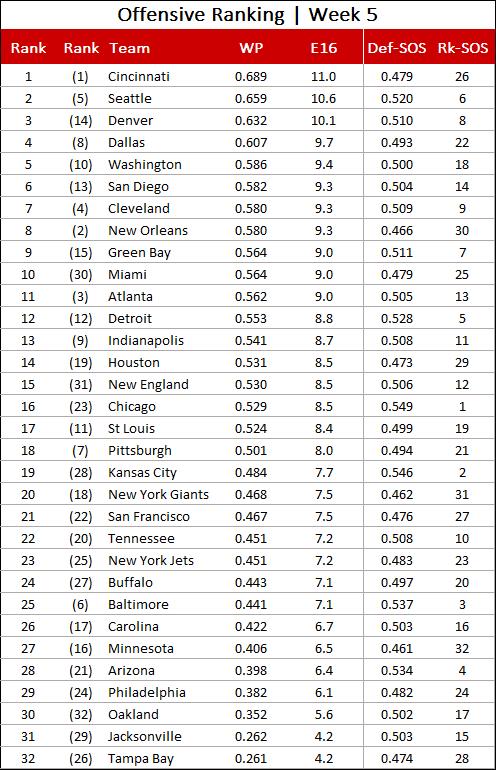 week 10 nfl scores nfl power rankings week 15