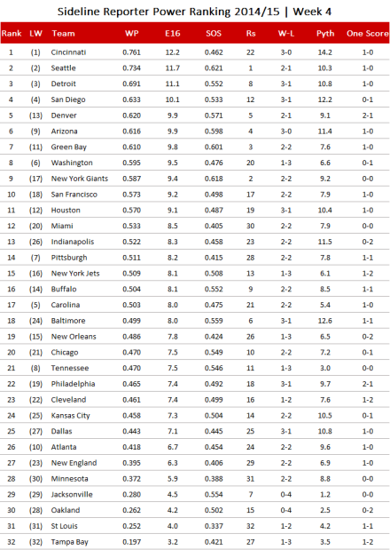 NFL Power Ranking 2014/15, Week 4