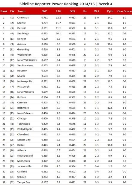 NFL Power Ranking 2014/15, Week 4