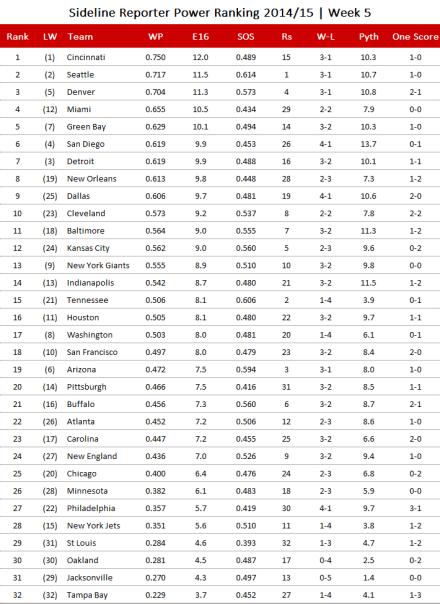 NFL-Power Ranking 2014 nach Woche 5