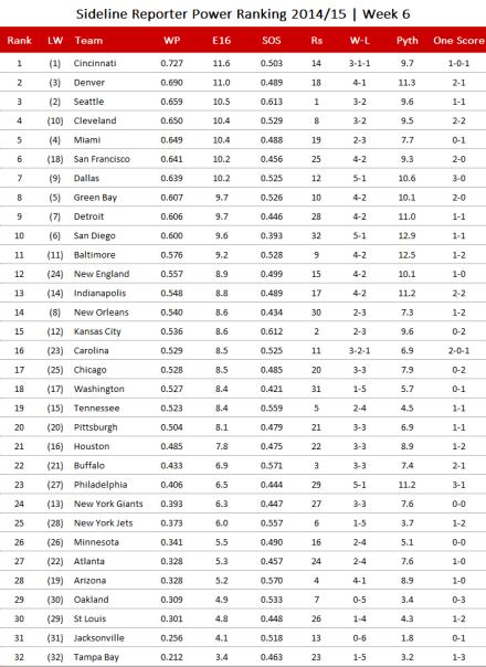 NFL-Power Ranking 2014, Week 6